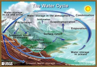 image: United States Geological Survey